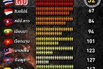 ไทย ฆ่าตัวตายอันดับ 1 ในอาเซียน
